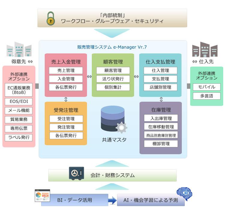 販売管理システム e-Manager Vr.7 は顧客管理(CRM)を標準搭載