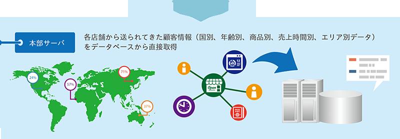 インバウンド 情報分析システム