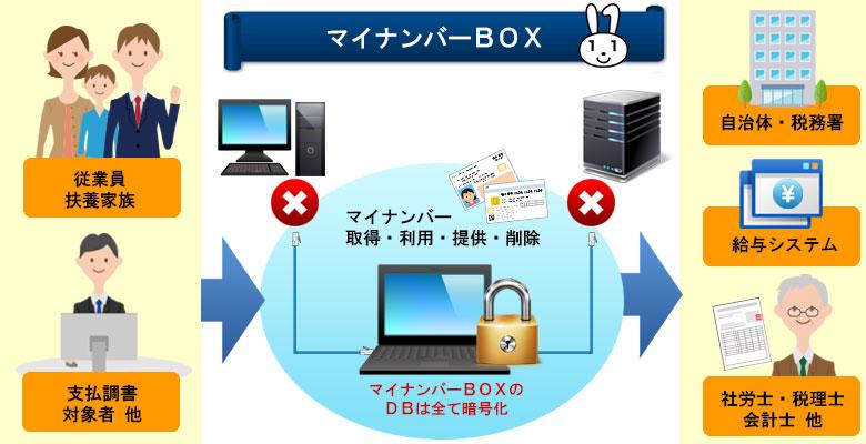 マイナンバーBOXの運用イメージ