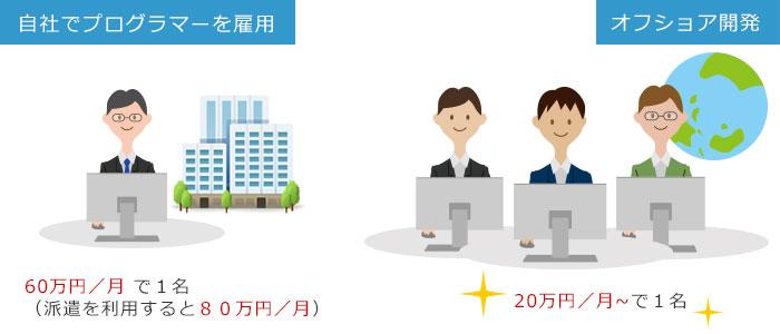 自社での開発とオフショア開発の比較